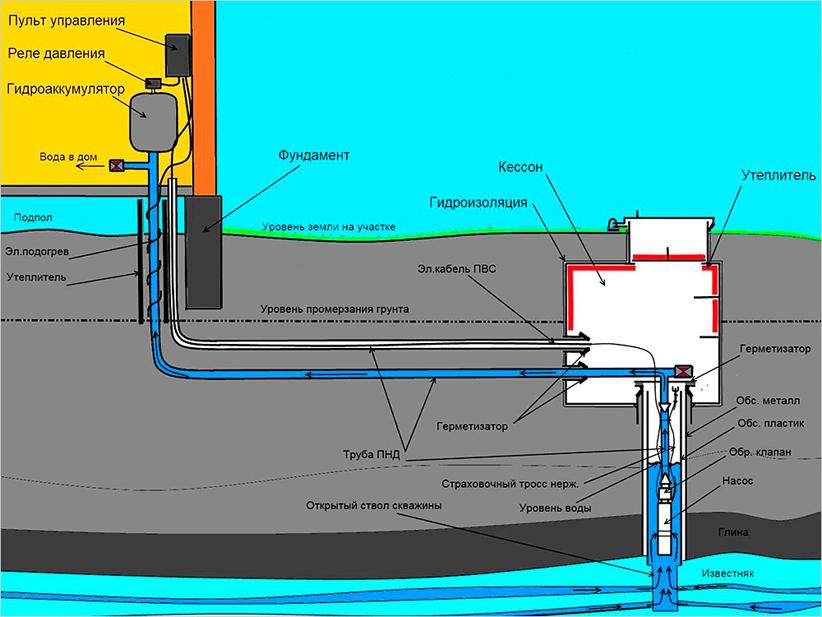 Водопровод на даче из скважины под ключ