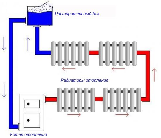 Одноконтурная система отопления дома