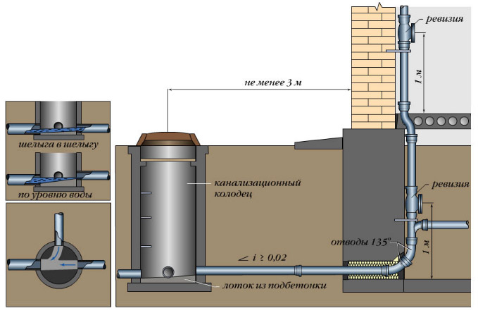 Наружная канализационная система