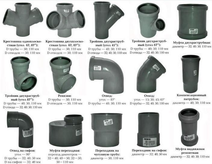 Обзор канализационных отводов